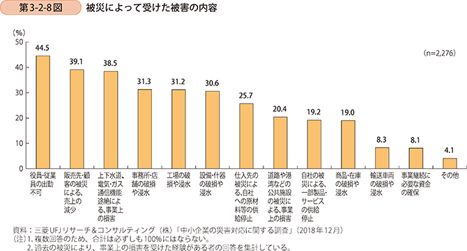 自然災害等の被災時に企業が受けた被害の内容(グラフ)