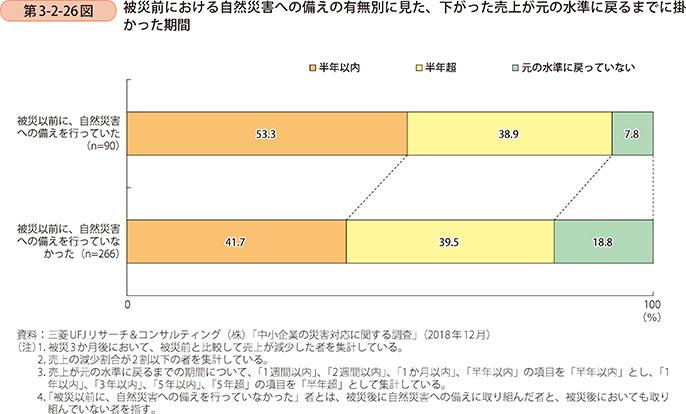 被災時に下がった売上が元に戻るまでの期間(グラフ)