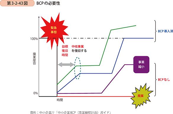 BCP(事業継続計画)の必要性