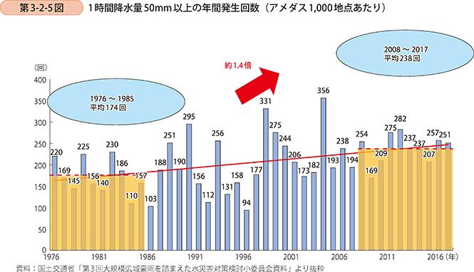 1時間降水量50㎜以上の年間発生回数図表