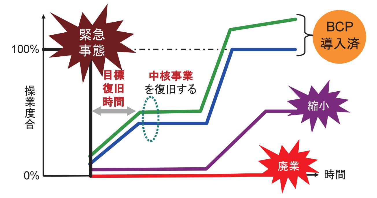 BCP策定時の効果イメージ図表
