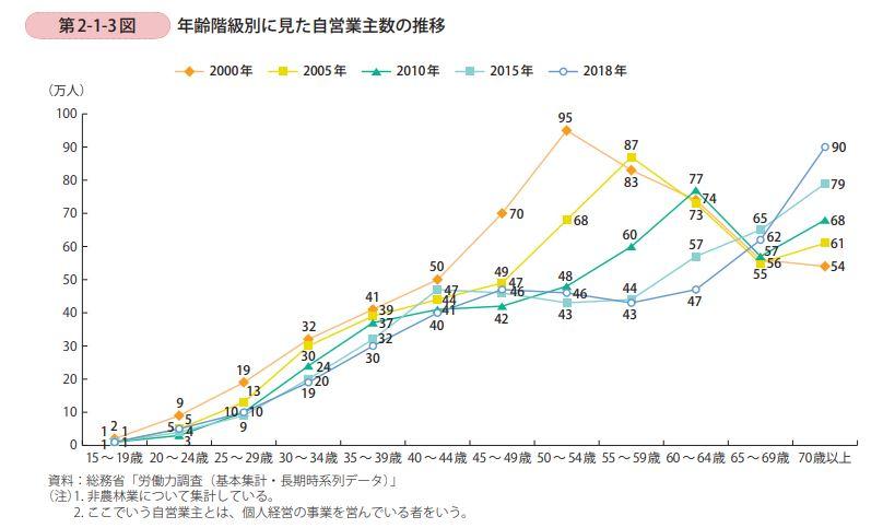 年齢階級別に見た自営業主数の推移