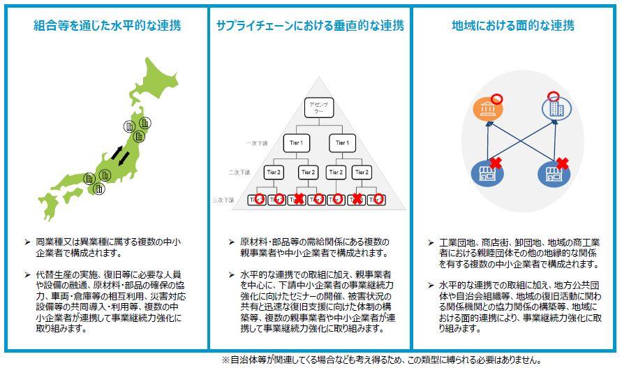 連携事業継続力強化計画が想定する3つの連携パターン