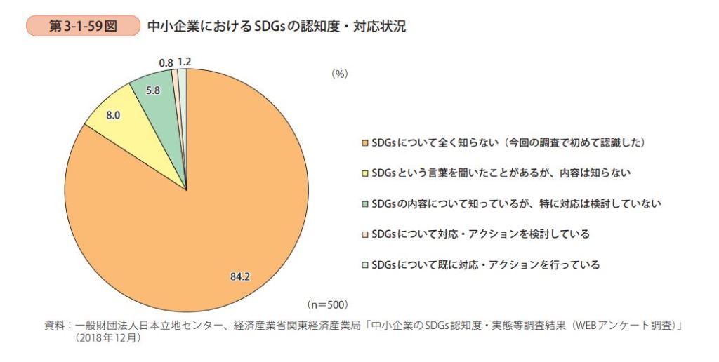 中小企業におけるSDGsの認知度と対応状況の調査結果