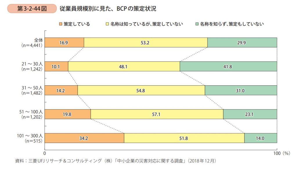 従業員規模別に見たBCPの策定状況