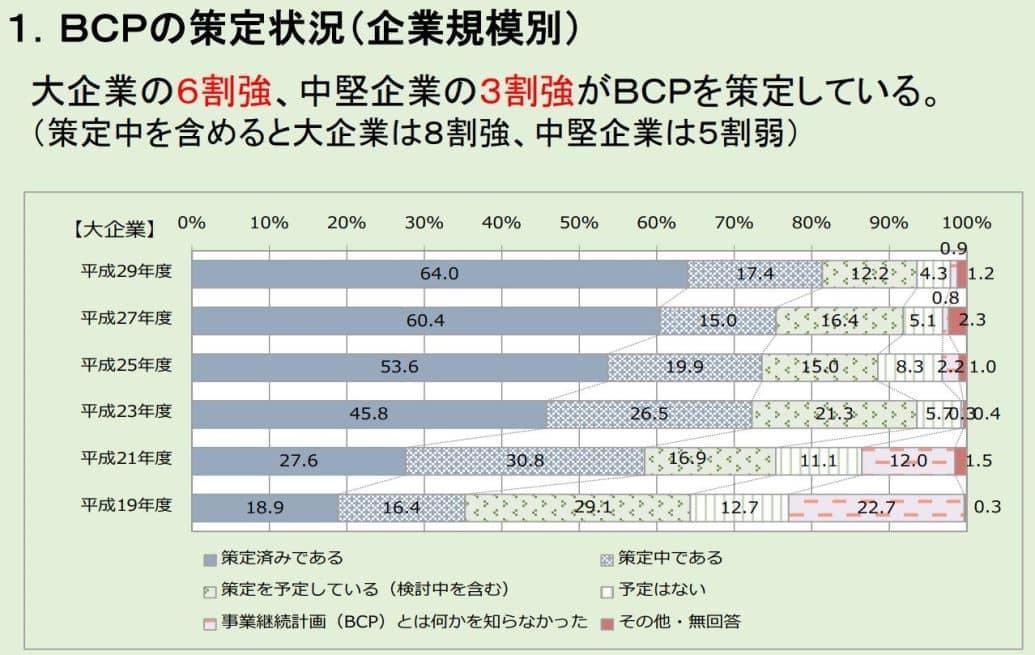 BCPの策定状況(企業規模別)