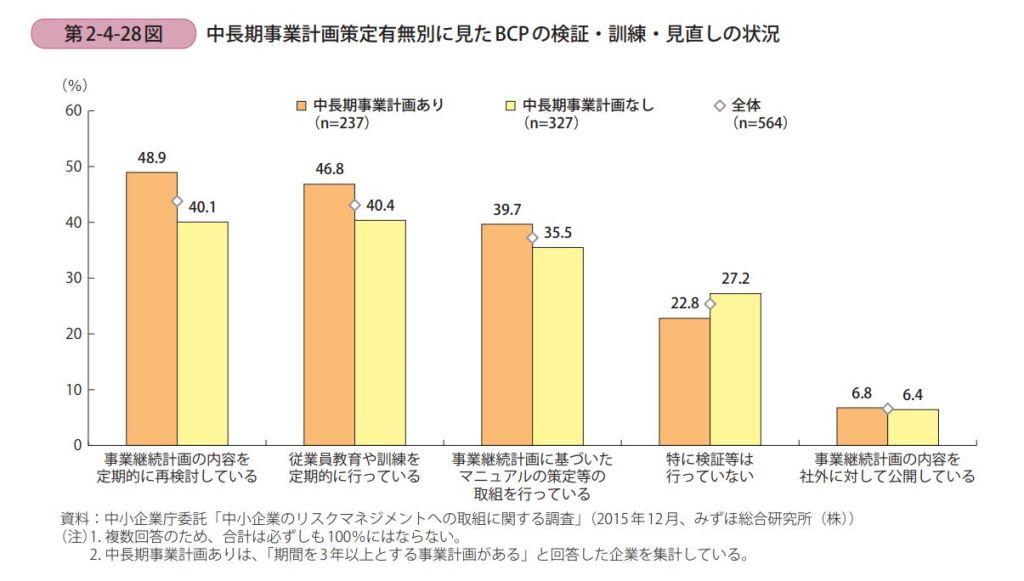 中小企業のBCPの検証・訓練・見直しの状況、グラフ