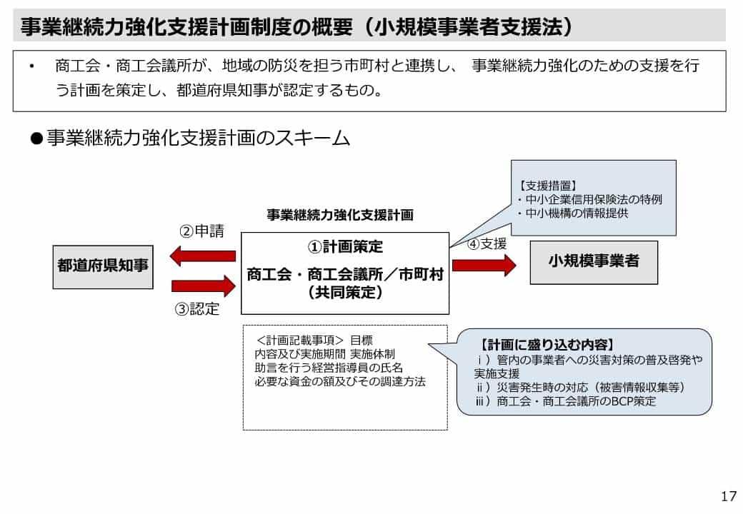 事業継続力強化支援計画の認定制度