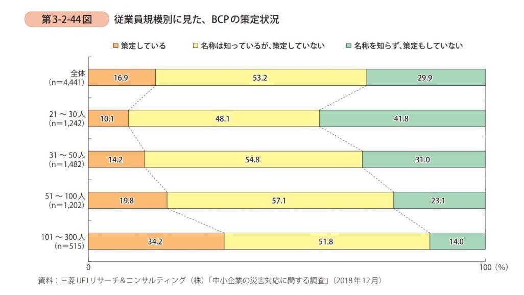 従業員規模別に見た、BCPの策定状況