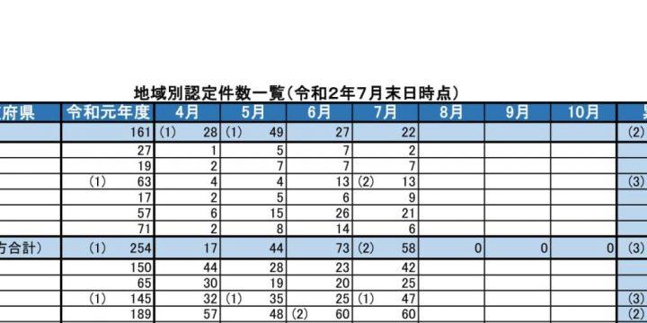 事業継続力強化計画の地域別認定件数・分析(2020年8月)