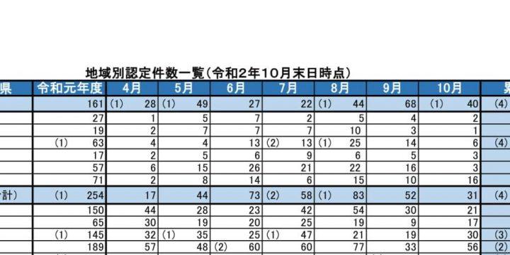 事業継続力強化計画の地域別認定件数(2020年11月)