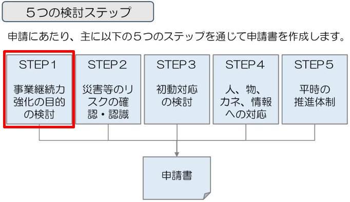 事業継続力強化計画の検討ステップ1は、事業継続力強化計画の目的の検討