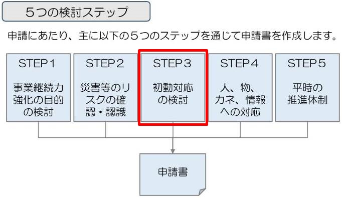 事業継続力強化計画の検討ステップ3では初動対応について考えていきます