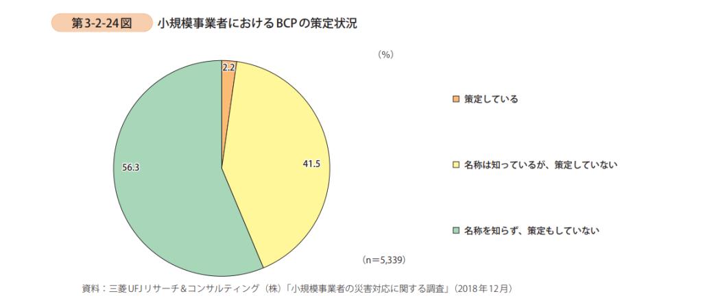 小規模事業者における事業継続計画(BCP)の策定状況