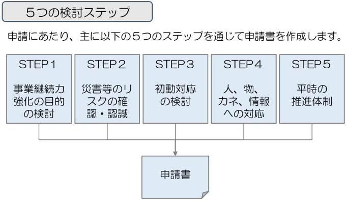 事業継続力強化計画策定の5つのステップ