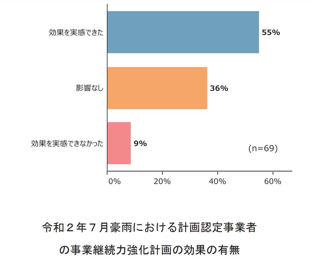 図表:令和2年7月豪雨における計画認定事業者の事業継続力強化計画の効果の有無(中小企業庁)