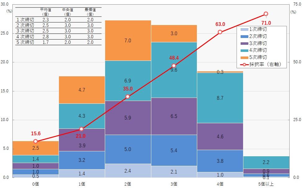 ものづくり補助金データポータル(加点項目の数)